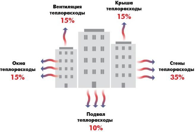 Энергетическое обследование предприятий